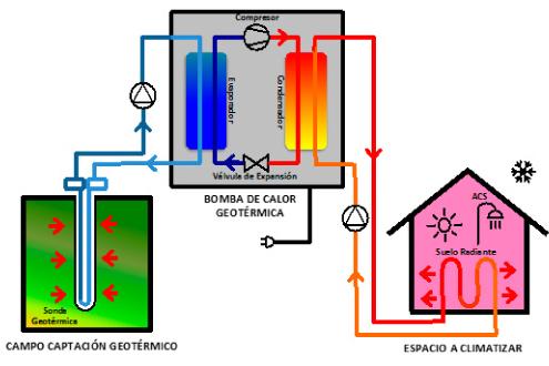 geotermia calor
